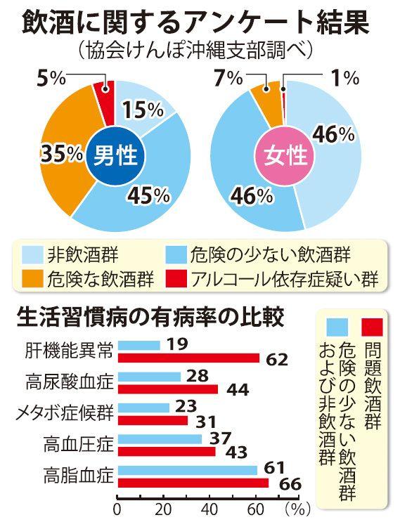 酒の飲み方に「問題あり」男性の4割 沖縄県内調査、有病率と相関