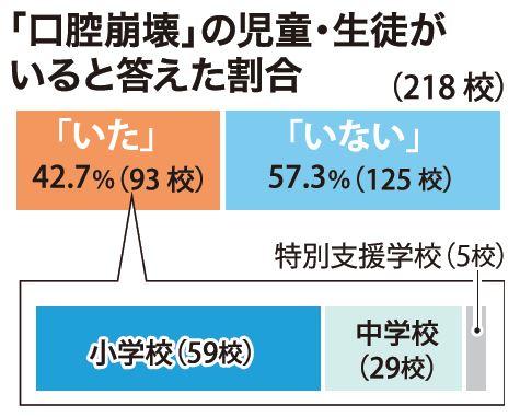 沖縄の生徒7割「要受診」も歯科行かず...「口腔崩壊」も4割確認