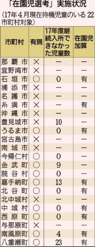 認可保育園、59人が「継続入園」できず 沖縄11市町村で再選考