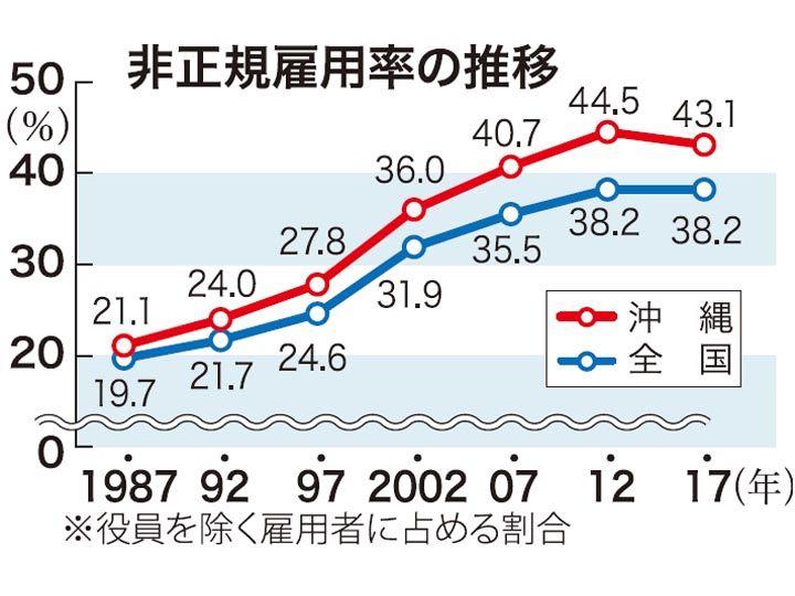 沖縄の非正規労働者、過去最多25万3800人 割合43%は全国一