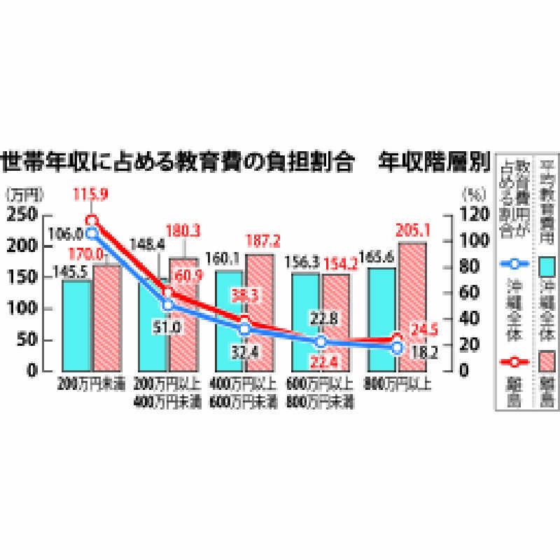 家計だけでは無理・・・「200万円以下」世帯、教育費が年収上回る 沖縄公庫調べ