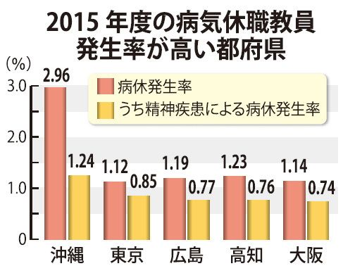 沖縄県内の教員病休率、9年連続ワースト 全国平均の3倍以上