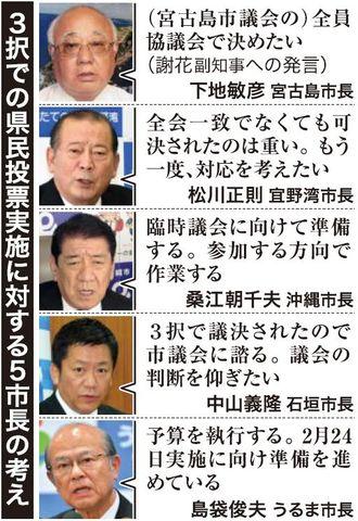 3択での県民投票実施に対する5市長の考え