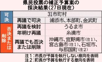 県民投票の補正予算案の採決結果(27日現在)