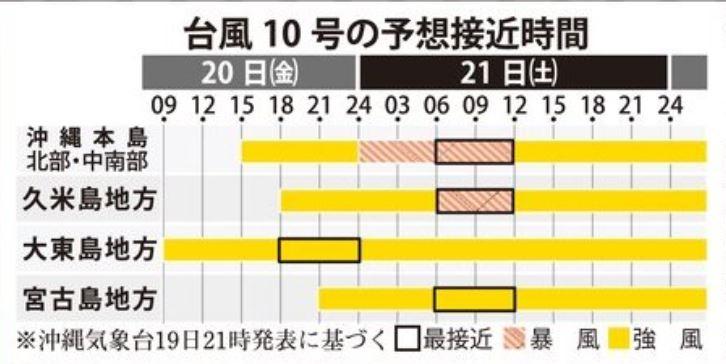 台風10号:あす21日午前に本島直撃か 暴風・大雨・高波に警戒を