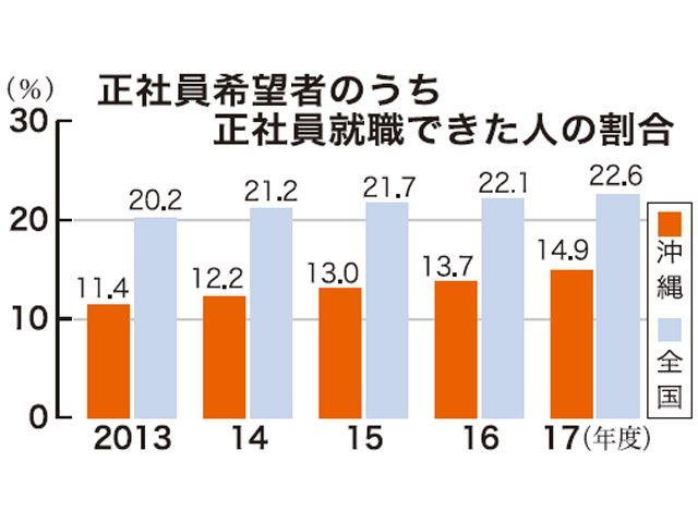 正社員希望したのに… 沖縄では狭き門、85%かなわず「求人少なくミスマッチ」