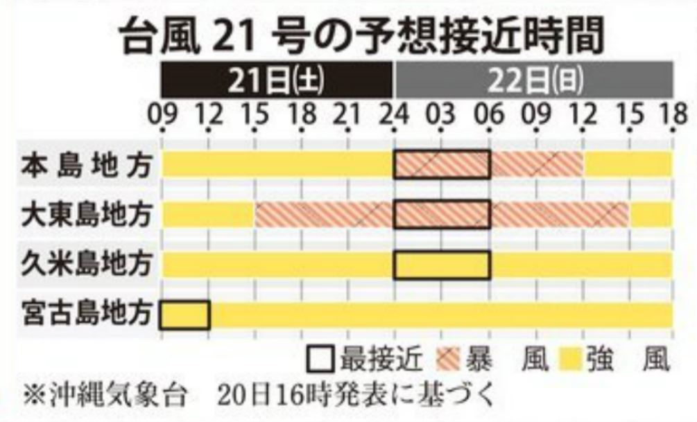 超大型の台風21号、大東島が暴風域に 沖縄本島も暴風の恐れ