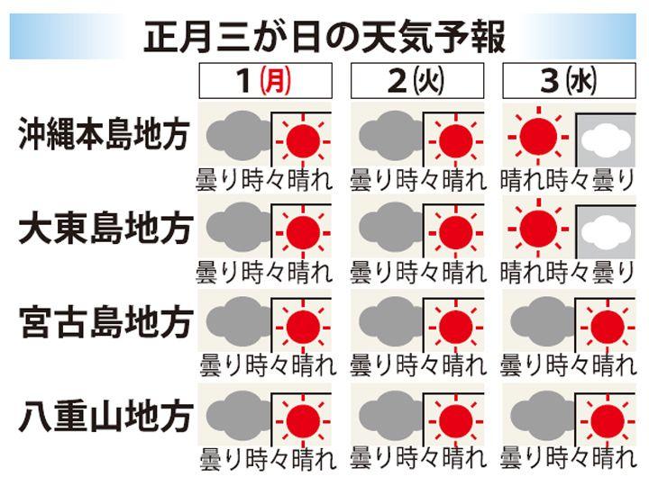 沖縄県民向け情報サイト