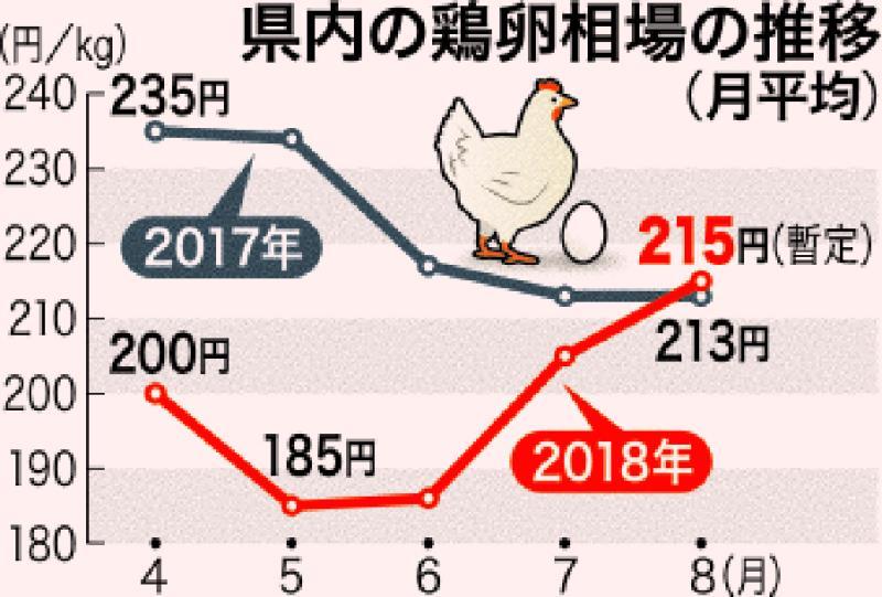 卵価格値上がり 猛暑・豪雨が影響 鶏卵農家は警戒
