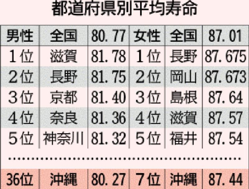 平均寿命:沖縄ショック再び 「長寿の県」女性7位、男性36位に後退