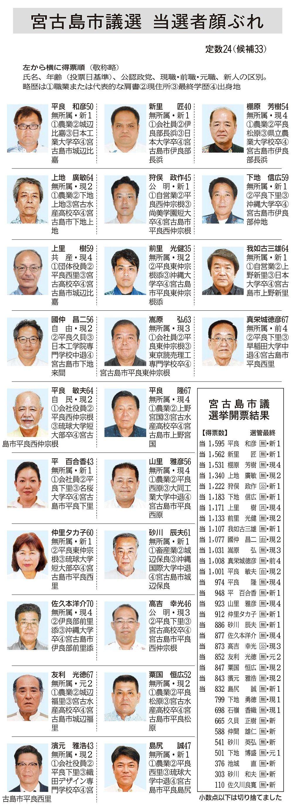 宮古島市議選:当選者の顔ぶれ