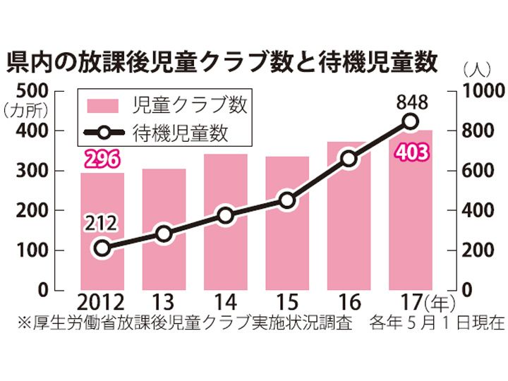 沖縄で増える、学童保育の待機児童 前年比187人増・848人の背景は